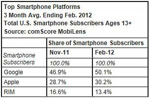 Google Android Captures Majority of US Smartphone Market