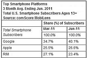 Android Grabs 40% of US Smartphone Market