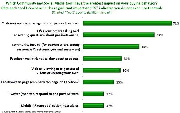 one-third of online shoppers (31%) cite Facebook wall conversations