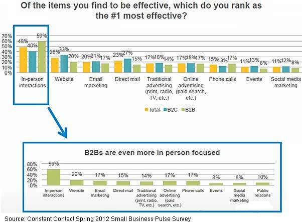 Chart - In-Person Interactions The Most Effective Marketing Tactic