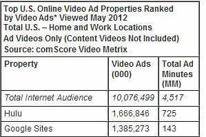 Online Video Ad Views Reach Record High in May