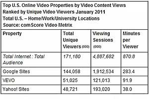 Google Tops Online Video Property in January