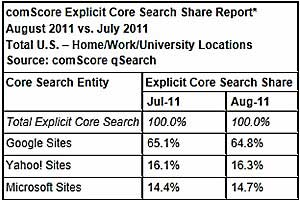 Search Rankings: Google Grabs 64.8% in August