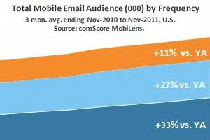 Mobile Email Audiences Up 28%
