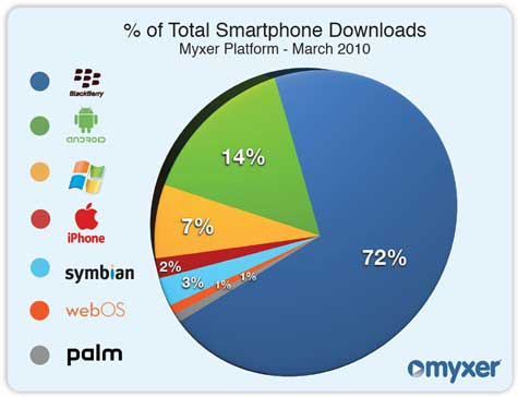 Customer Behavior - BlackBerry Ahead in Smartphone Content475