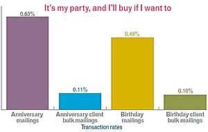 Birthday, Anniversary Emails Generate More Revenue