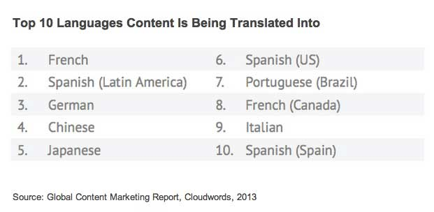 Most Global Marketers Lack Multilingual Content Strategy