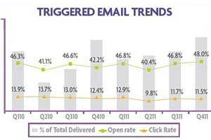 Email Campaign Volumes Surge, Open Rates Stronger