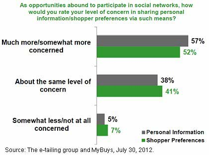 Chart - Sharing Social Shopping Preferences