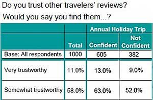 Holiday Travelers Trust Online Travel Reviews