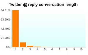 Most Twitter Replies, Retweets Occur in First Hour