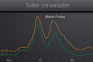 Black Friday/Cyber Monday Weekend Sparks 50M Tweets