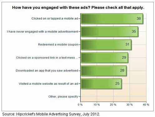 Chart - Mobile Ad Engagement