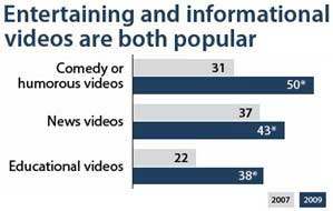 Most Adults Watch Online Video