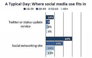 Social Networking Among Older Adults Nearly Doubles