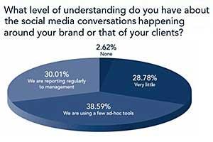 Many Brands Don't Track Social Media Conversations