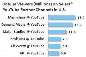 Which YouTube Partners Drive Most Viewership?