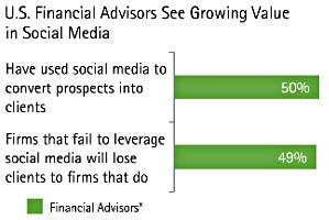 Half of Financial Advisers Have Used Social Media to Convert Clients  