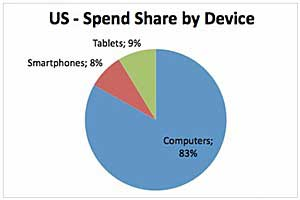 Tablets Surpass Smartphones in Paid Search Ad Spend, but Not CTR