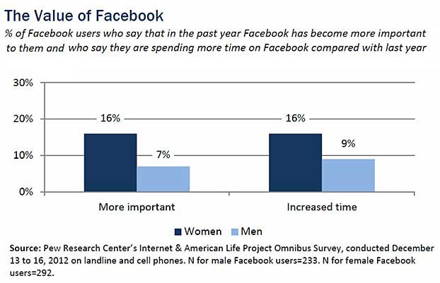 Find Me Maybe: 61% Have Taken a Break From Facebook at Some Point