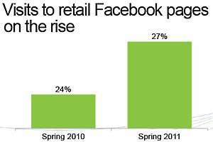Facebook Top Social Site for Retail Info, Promos