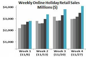Cyber Monday Reaches $1.25B in Record US Spending