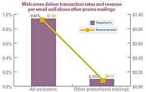 Welcome Emails Drive Up Revenue, Transactions