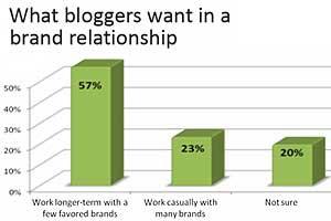 Female Bloggers Eager for Brand Sponsorships