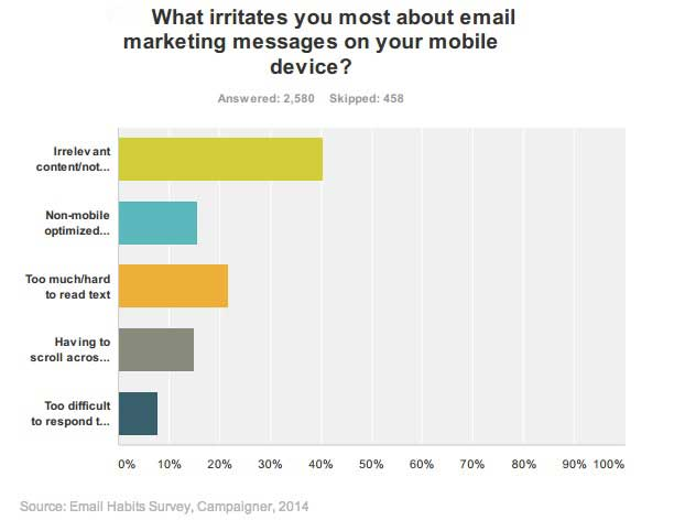 How Mobile Consumers Engage With Promotional Emails