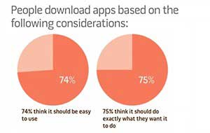 Brands' Mobile Apps Frustrate Users
