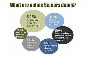 Online Seniors Integrating Technology Into Their Lives