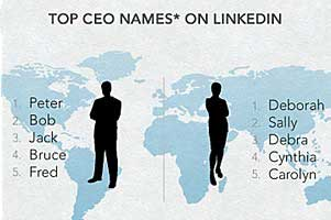 LinkedIn Report: What's in a (CEO's) Name?