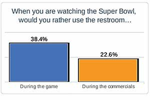 Super Bowl Ads More Popular Than Game Action