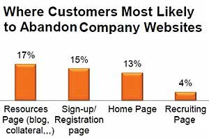 Websites Top Online Source of B2B Leads, but Still Underperforming