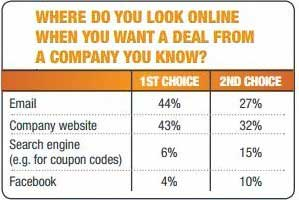 Email Content Still Most Likely to Influence Buying Decisions