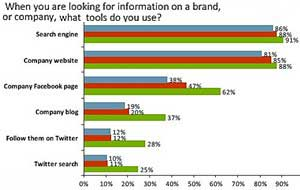 Active Social Media Users Are Brand Fans
