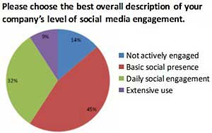 B2B Less Engaged in Social Media Than B2C
