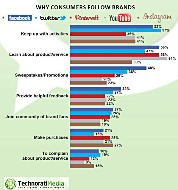 Digital Influence: Blogs Beat Social Networks for Driving Purchases