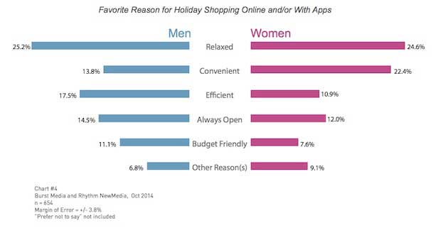 Mobile mobile shopping behavior during the holiday for Us websites for online shopping