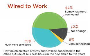 Marketing Execs Dish on Mobile, Social, Trends in Their Profession