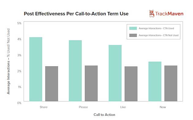 The Most Effective Calls to Action for Facebook Posts