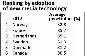 US Trailing W. Europe and Canada in New Media Adoption
