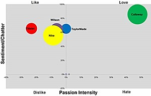 Social Media Passion Index: Golf Brands