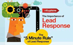 Timing Is Everything: The Five-Minute Rule of Lead Response