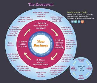 Marketing as Ecosystem (Not a Funnel) [Infographic]