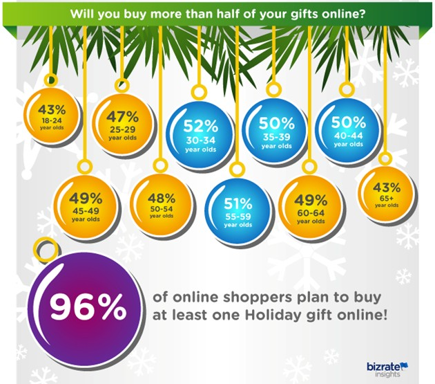 121213-4 Online shoppers like to shop online