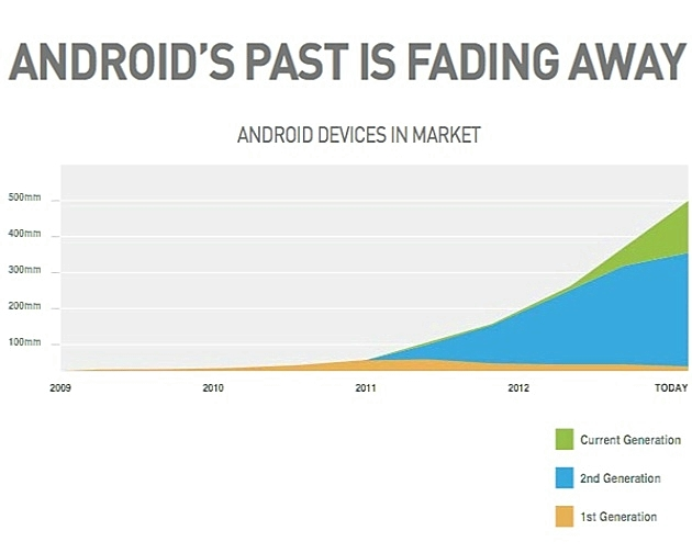 121220-2 Android's checkered past is fading away