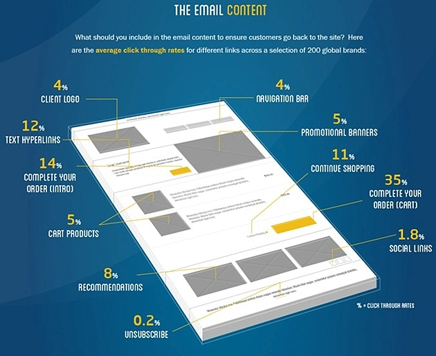 130103-3 Average Click-Through Rates by Email Content