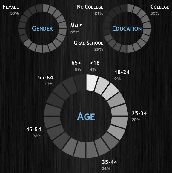 130110-1 LinkedIn Demographics