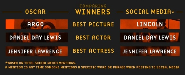 130228-1 Comparing Oscar winners to social media winners